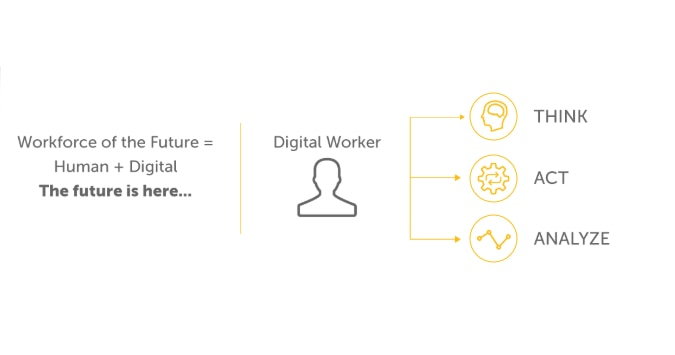 1 Digital Workforce | Automation Anywhere