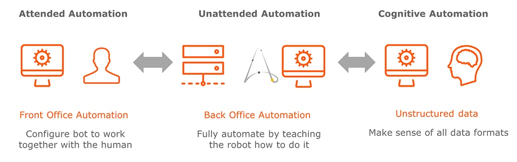 Attended automation helps with front office work, while unattended automation helps with back office tasks.
