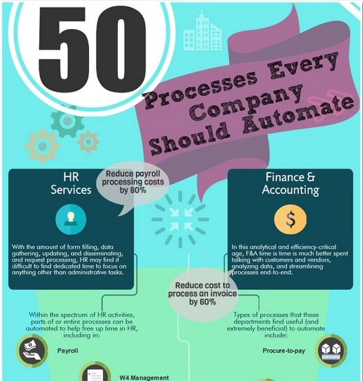 50 processes to automate