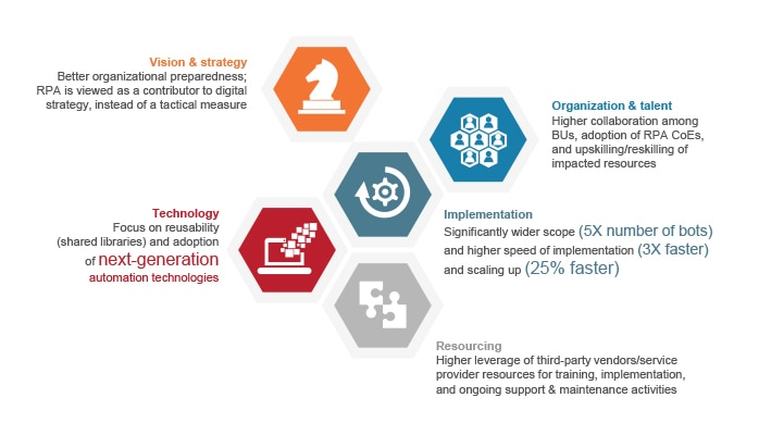 Robotic Process Automation deployment impacts vision and strategy, technology, organization and talent, implementation, and resourcing.