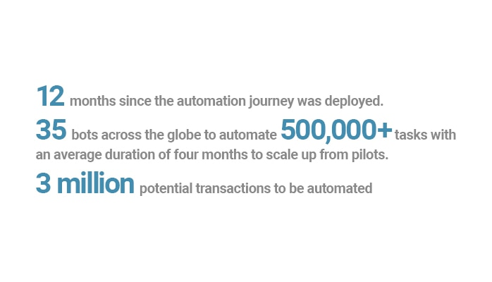 As a result of adopting Robotic Process Automation, Experian has automated 500,000+ tasks and 3 million transactions with 35 bots.