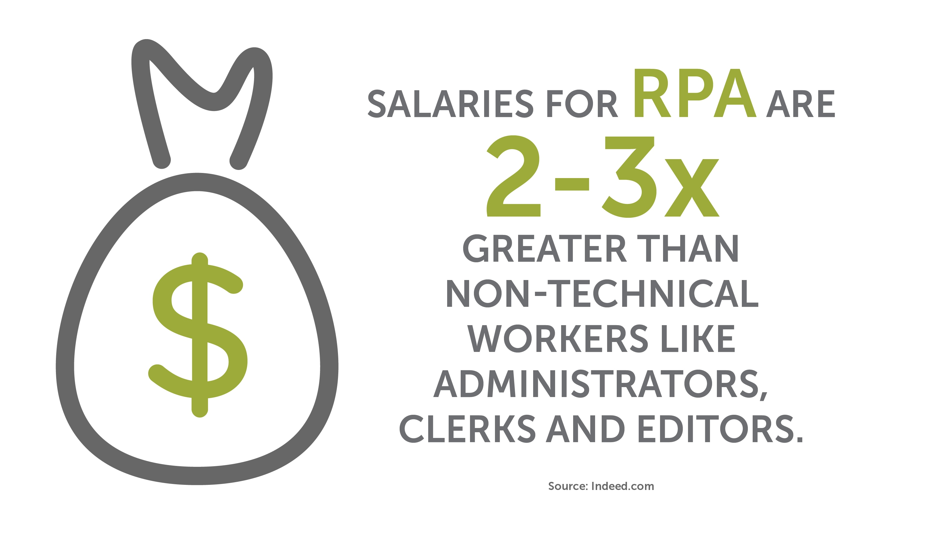 Salaries for RPA are 2 to 3 times greater than those for nontechnical workers, according to Indeed.com.