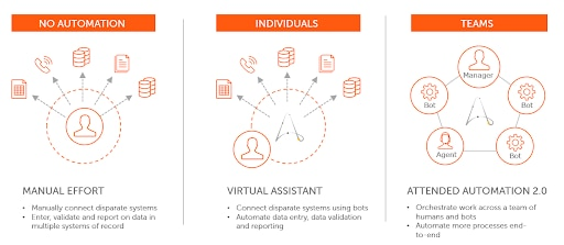 Transitioning from manual efforts to a virtual assistant and on to attended automation 2.0 automates more processes end to end, making work more efficient.