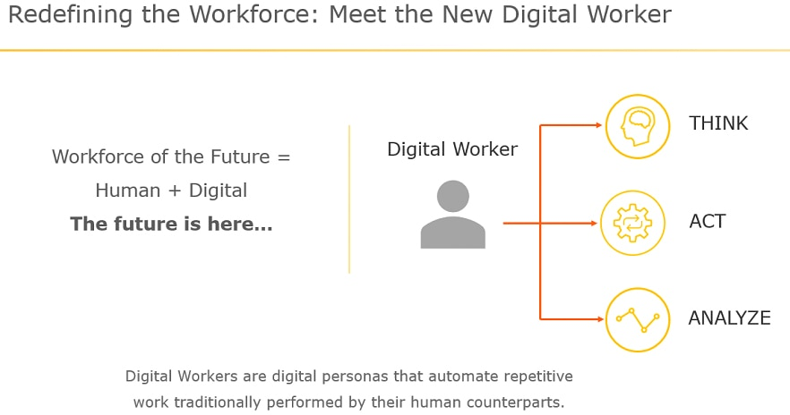 Digital Workers are digital personas that automate repetitive work traditionally performed by their human counterparts.