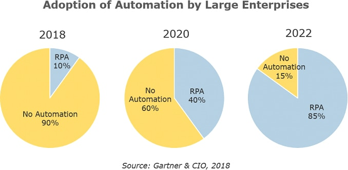 By 2022, 85% of large enterprises will be using RPA, according to Gartner.
