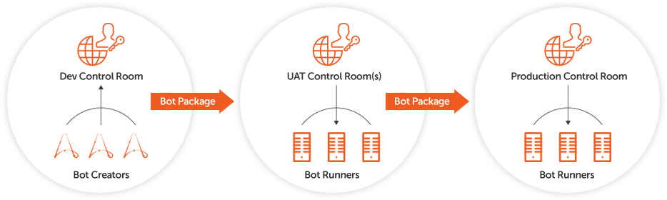 Accelerate realization of ROI when you manage bot lifecycles using DevOps best practices