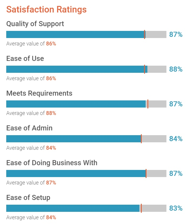 Customers rated Automation Anywhere in the mid to high 80th percentile on quality of support, ease of use, meets requirements, ease of admin, ease of doing business with, ease of setup, and more.