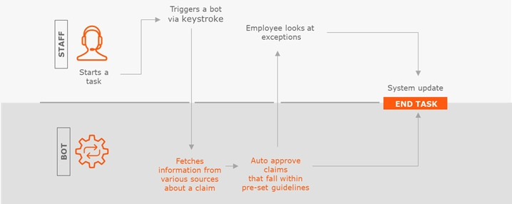 Humans and bots work together to complete tasks that don't fall within preset guidelines.