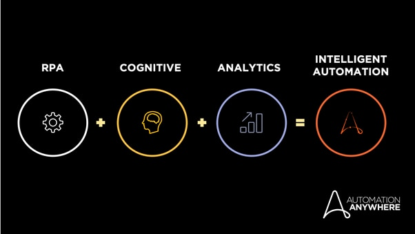 Intelligent Process Automation includes RPA, cognitive, and analytics capabilities.