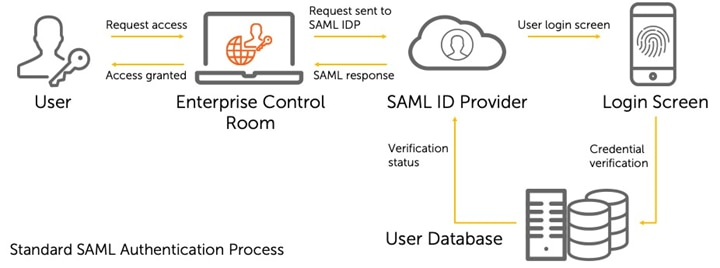 Automation Anywhere Enterprise A2019.08 on-premises allows Control Room admins to switch the Control Room database to become a SAML-authenticated environment.