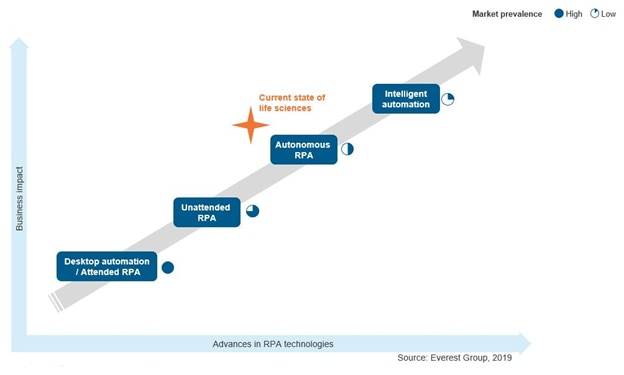 Most life sciences companies have moved from attended and unattended RPA to autonomous RPA and are in the process of transitioning to intelligent automation.