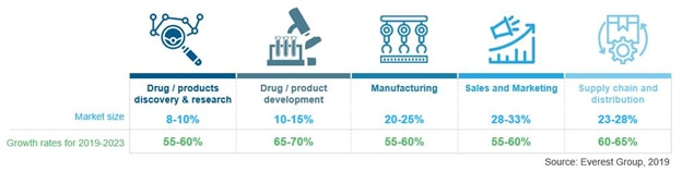 Growth in the adoption of intelligent automation across the life sciences value chain ranges between 55% and 70%.