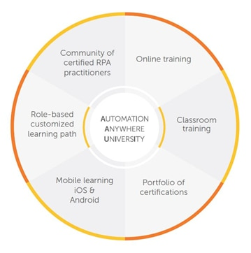 Automation Anywhere University comprises online and classroom training, certifications, role-based learning paths, and more.