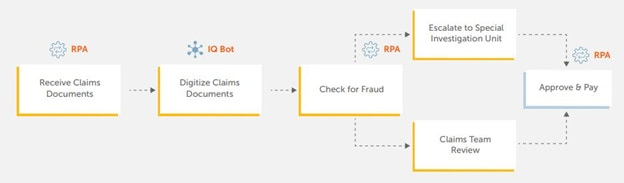 RPA plus AI streamlines insurance claims processing, solving a traditionally lengthy process in just a few minutes.