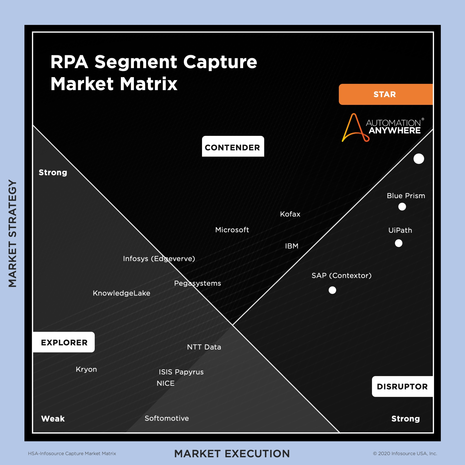 Harvey Spencer Associates — InfoSource named Automation Anywhere the leader of the RPA segment capture market for our IQ Bot product, which is easy for business users to set up and use.