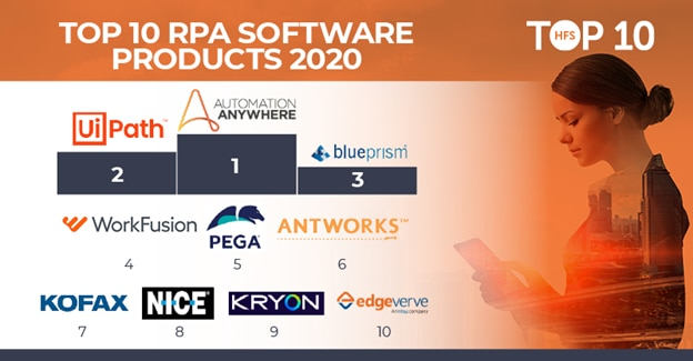 Automation Anywhere ranked No. 1 in HFS Research's Top 10 RPA Software Products 2020 report.
