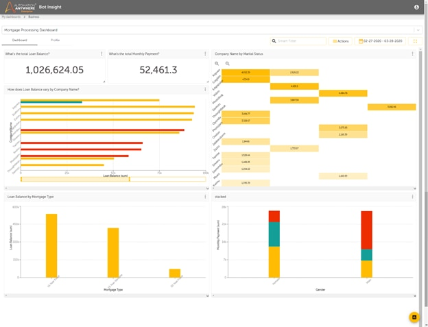 Bot Insight dashboards are easy to customize, operate, and understand.
