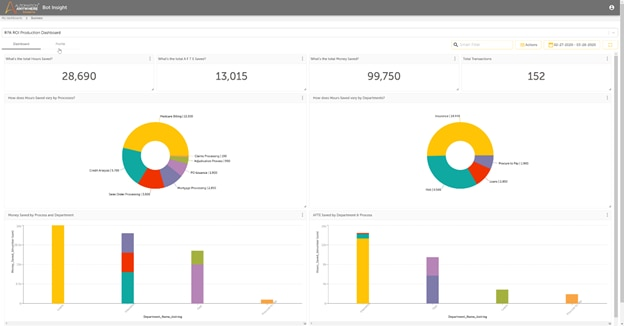 The Bot Insight ROI dashboard lets you quickly see how your bots are performing with bar graphs, pie charts, and more.