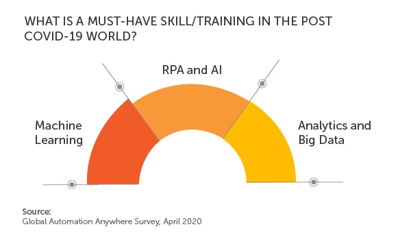Automation Anywhere Survey 2020