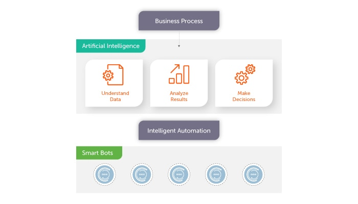 Infusing AI into RPA creates intelligent automation