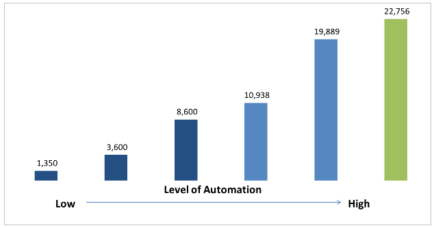 level of automation