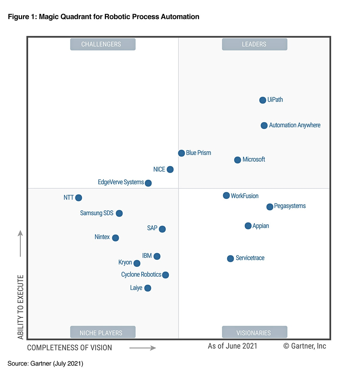 Magic Quadrant Leader for RPA | Automation Anywhere