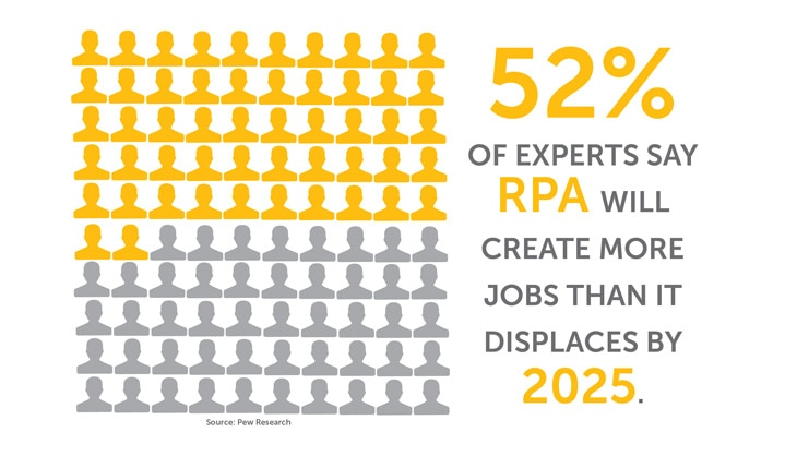 According to Pew Research, 52% of experts say RPA will create more jobs than it displaces by 2025.