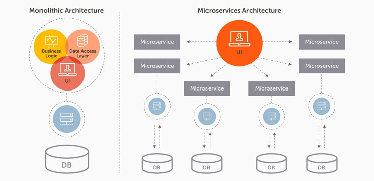 Monolithic architecture lacks modularity, making it cumbersome and slow. Microservices architecture, on the other hand, facilitates scaling, optimizes efficiency and security, and improves agility.