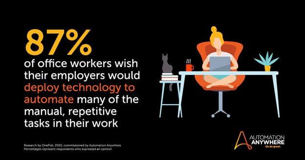 87% of office workers wish their employers would deploy technology to automate many of the manual, repetitive tasks in their work.