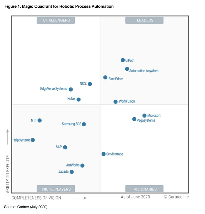 Magic Quadrant for Robotic Process Automation