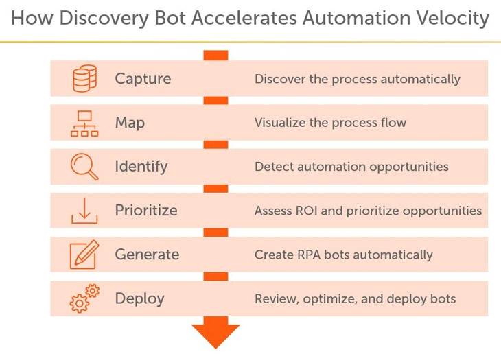 Automation Anywhere goes through six steps to find and automate processes: capture, map, identify, prioritize, generate, and deploy.