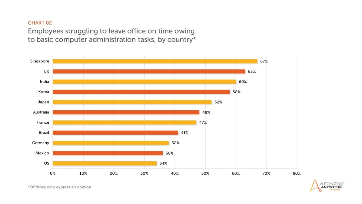Global Research Reveals World's Most Hated Office Tasks