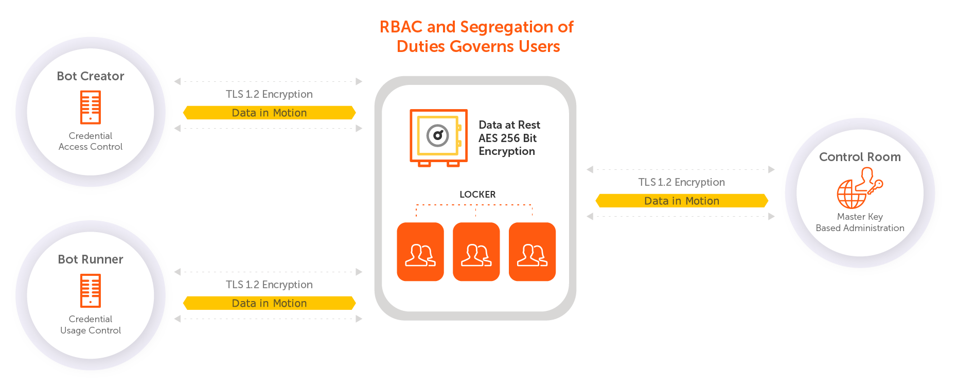 RPA Security | Automation Anywhere