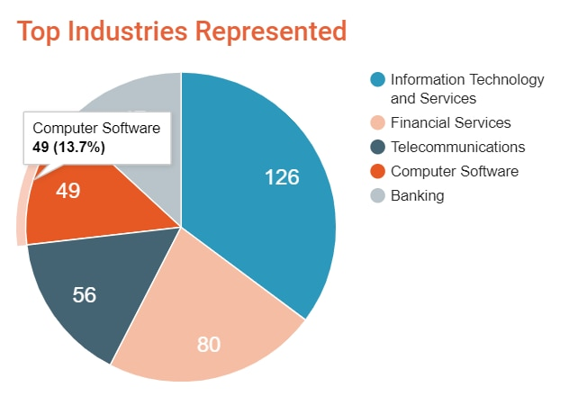 Survey respondents included 126 in IT and services, 80 in financial services, 56 in telecommunications, 49 in computer software, and others in banking.